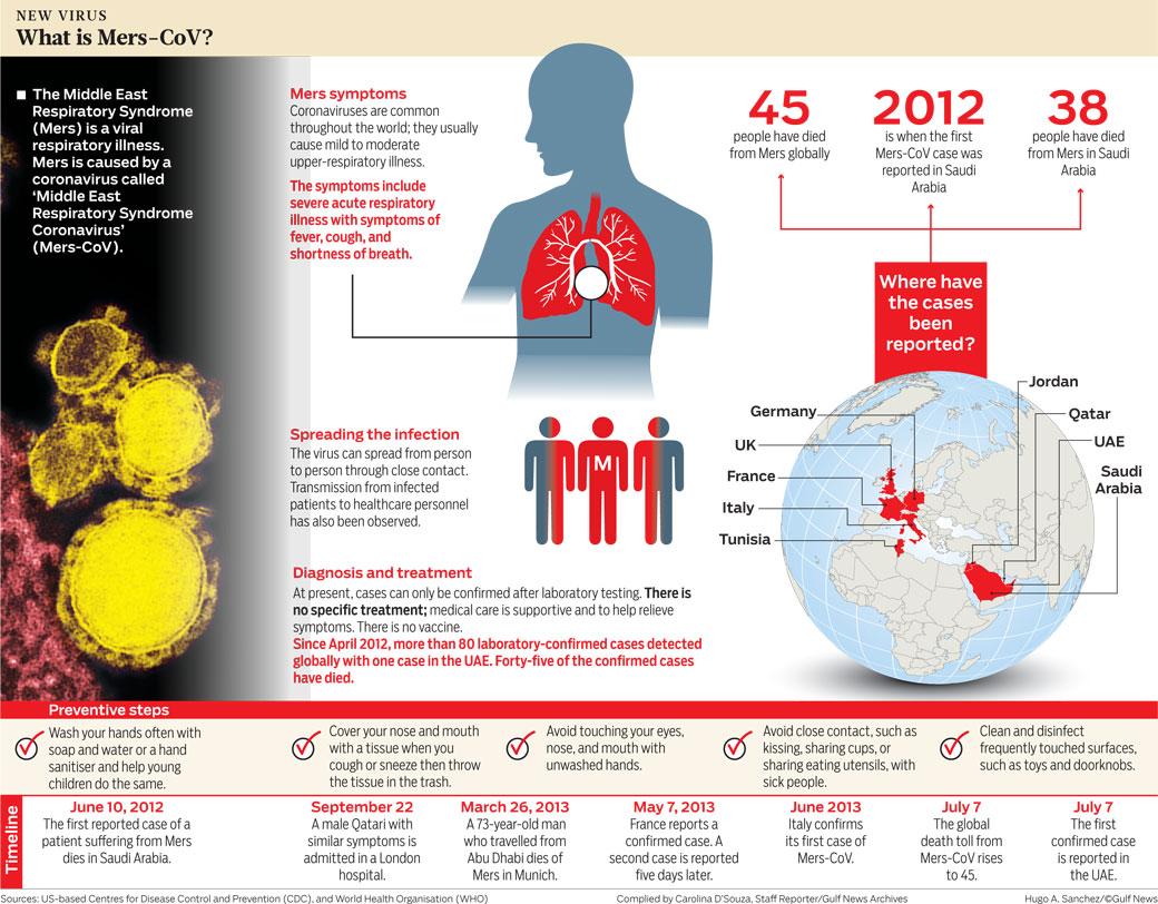 mers coronavirus symptoms